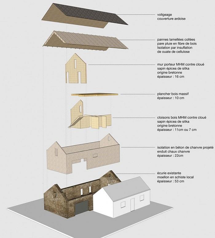 atelier-architecture-philippe-madec-lecurie-_-renovation-dune-ecurie-en-maison-_-qe-vna-zero-chauffage-plouguin-29-1579
